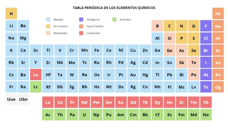 Plantilla de tabla periódica